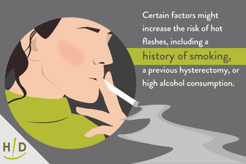 Smoking may increase the risk of hot flashes.