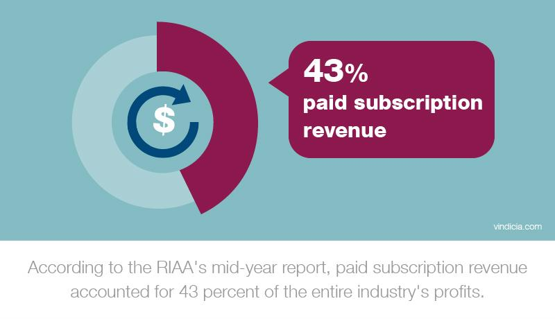 "An abstract chart indicating 43 percent with text that reads, ""According to the RIAA's mid-year report, paid subscription revenue accounted for 43 percent of the entire industry's profits."""