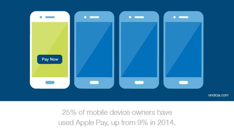 "A customized graphic of smartphones that reads, ""One-fourth of mobile device owners have used Apple Pay, up from 9% in 2014."""