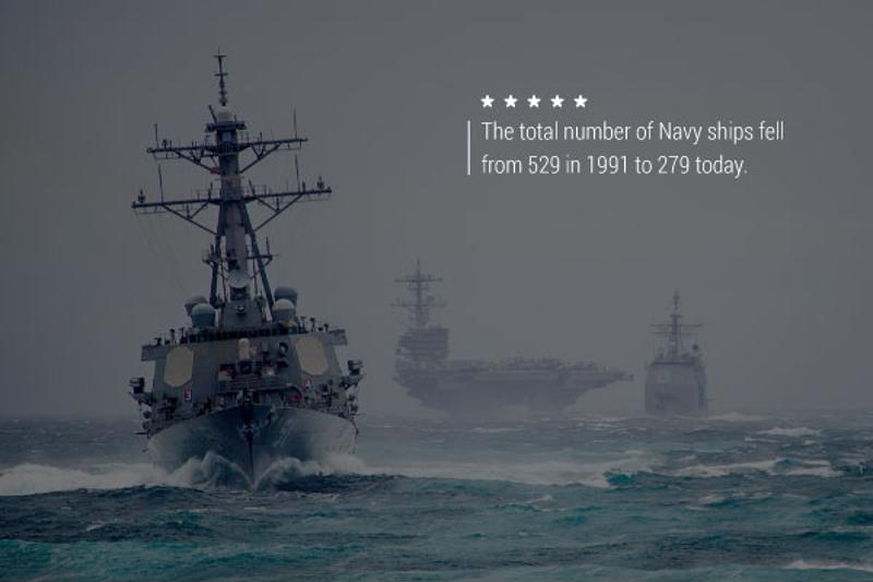 """An image of Navy battle ships with text that reads, """"The total number of Navy ships fell from 529 in 1991 to 279 today."""""""
