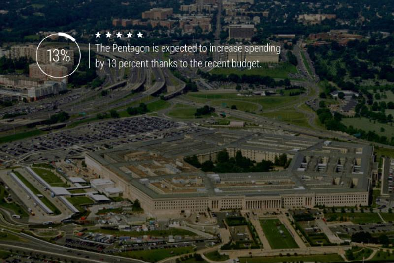 """An image of the Pentagon with text reading, """"The Pentagon is expected to increase spending by 13 percent thanks to the recent budget."""""""