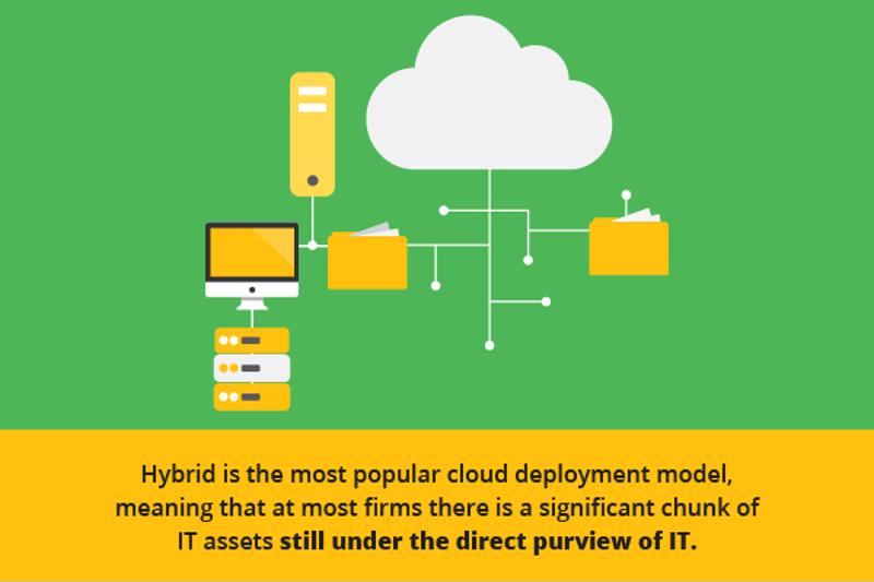 Hybrid cloud has unique advantages.