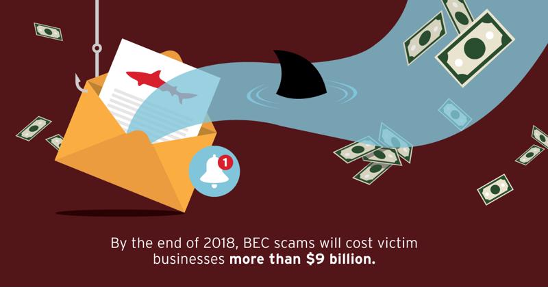 By the end of 2018, BEC scams will cost victim businesses more than $9 billion.