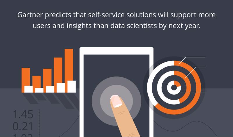 Self-service platforms can help you glean lots of unique data insights.