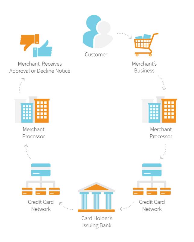 Flow chart demonstrating payment cycle.