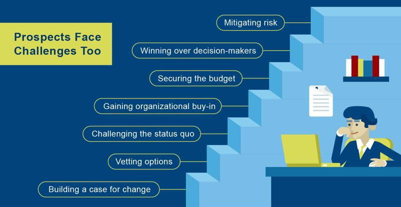 Prospects face a lot of challenges when making a B2B purchasing decision.