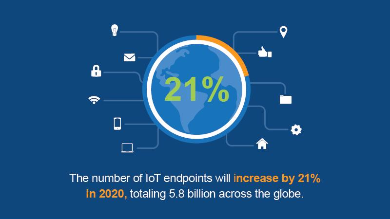The IoT is growing at fast rate.
