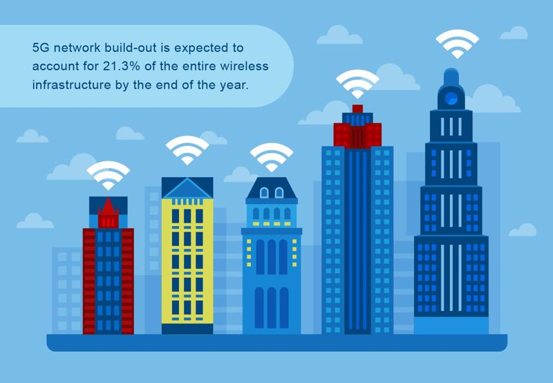 5G network build-out is expected to account for 21.3% of the entire wireless infrastructure by the end of the year.